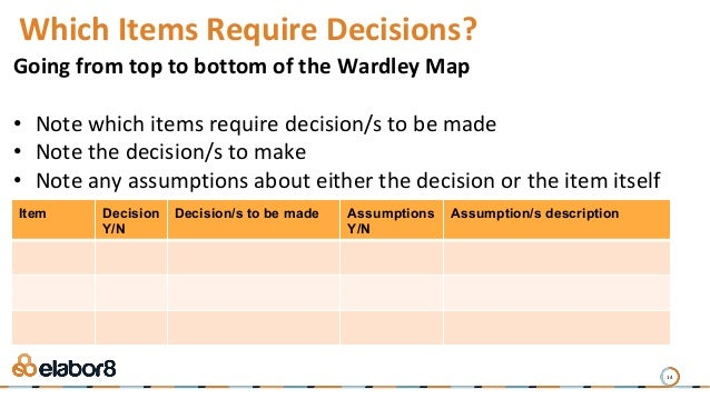 14 Which Items Require Decisions? Going from top to bottom of the Wardley Map • Note which items require decision/s to be ...