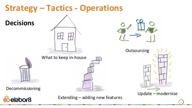 2 Strategy – Tactics - Operations What to keep in-house Outsourcing Decommissioning Extending – adding new features Update...