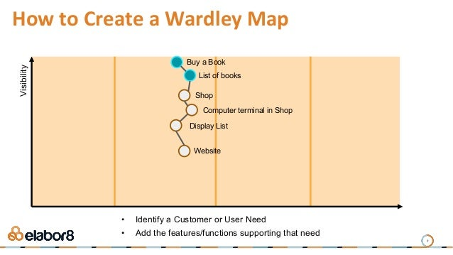 7 How to Create a Wardley Map Buy a Book List of books Shop Computer terminal in Shop Display List Website Visibility • Id...