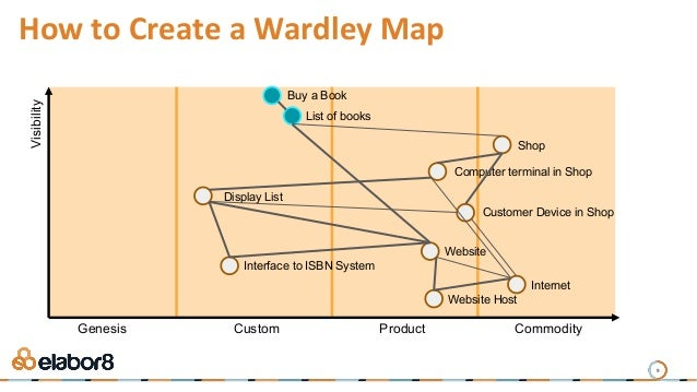 9 How to Create a Wardley Map Buy a Book List of books Shop Computer terminal in Shop Display List Website Visibility Gene...