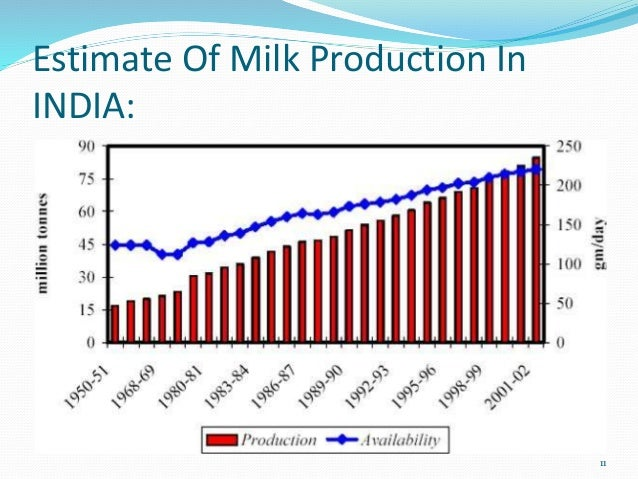 """white revolution in india The white revolution 1 1 2 introduction also known as """"operation flood"""" project of national dairy development board (nddb) world's biggest dairy development programme made india."""