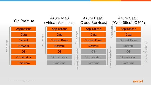 © 2015 Riverbed Technology. All rights reserved. 5 Applications Data Firewall Network OS Virtualization Hardware Applicati...