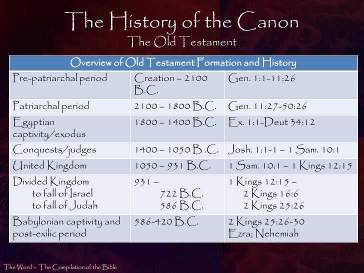 the canonization of scripture How we got our bible: christian history timeline philip w comfort how we got our bible: did you know david m scholer the crown of.