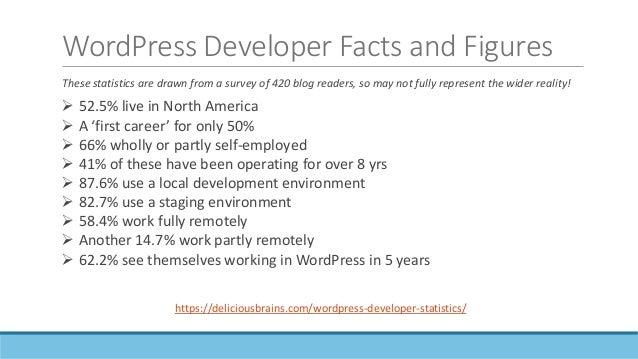 Developer annual income https://deliciousbrains.com/wordpress-developer-statistics/ Average salary estimates in Canada var...