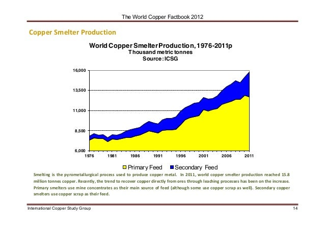 Tag: International Copper Study Group (ICSG) • Recycling ...