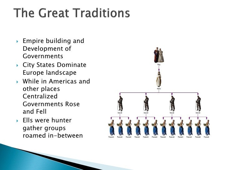 building an empire aztecs essay Explanation once you know what you want to talk about and you have written your thesis statement, you are ready to build the body of your essay the thesis statement will usually be followed by: the body of the paper.