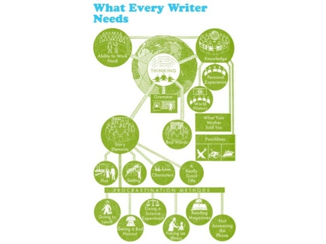 donald murray writing process For nearly 60 years donald murray was a tireless explorer, chronicler, and advocate of writers, writing, and the teaching of writing we are coaches, encouragers.