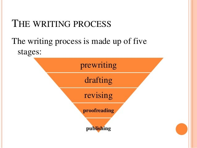 THE WRITING PROCESSThe writing process is made up of fivestages:prewritingdraftingrevisingproofreadingpublishing