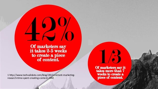 Of marketers say it takes 2-5 weeks to create a piece of content. 42%	    Of marketers say it takes more than 7 weeks to c...