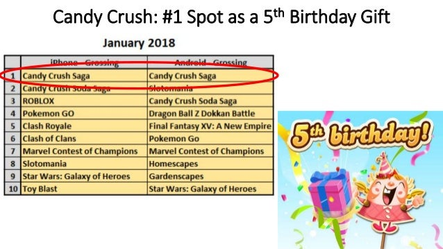 Candy Crush 1 Spot As A 5th Birthday Gift