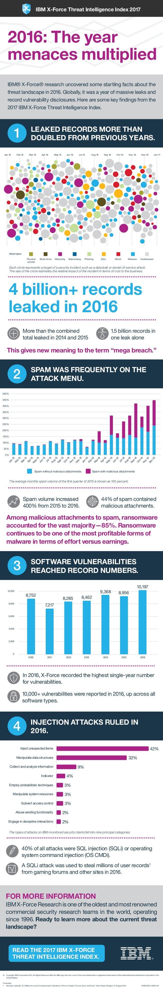READ THE 2017 IBM X-FORCE THREAT INTELLIGENCE INDEX. 1 2 500% 450% 400% 350% 300% 250% 200% 150% 100% 50% 0% Jan-15 Feb-15...