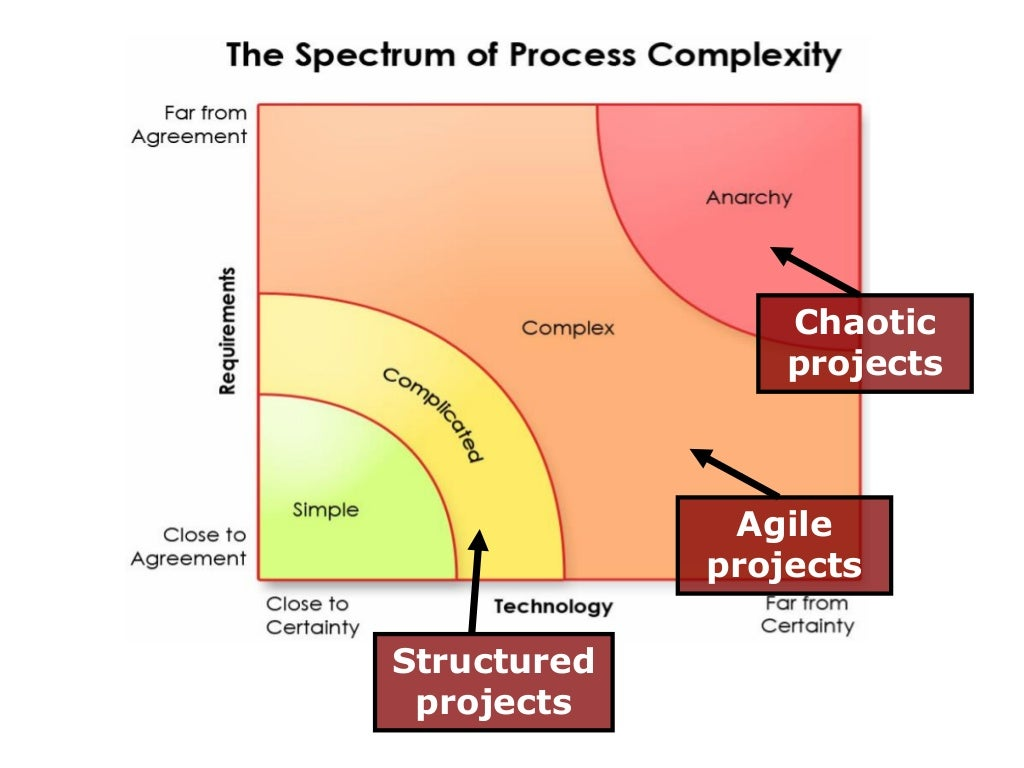 relationship between process improvement and instructional Instructional model-based learning to improve primary school students'  the  basic science process skills consist of observing (calculating, measuring,  classifying, finding relationship of space/time), hypothesizing, planning the  experiment,.