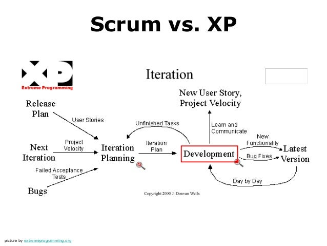 rup vs scrum