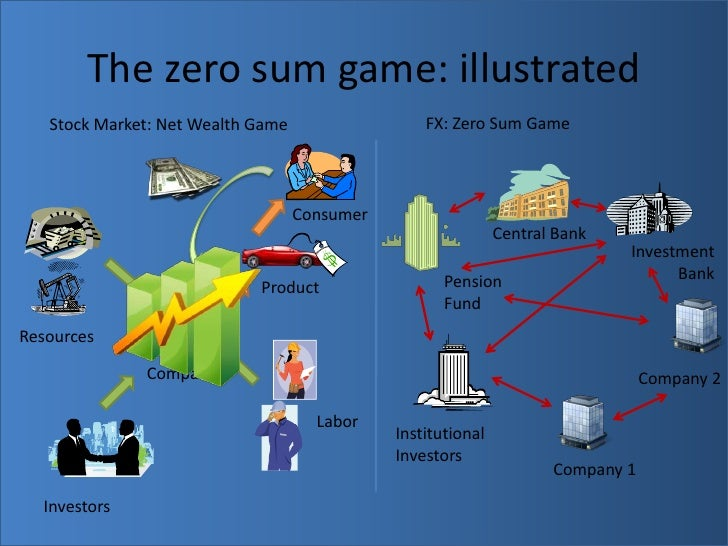 The Zero Sum Game