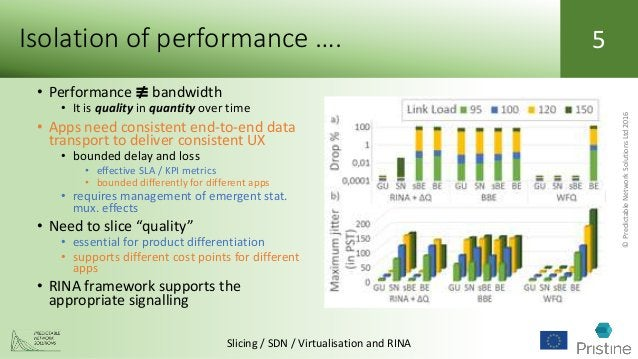 ©PredictableNetworkSolutionsLtd2016 Slicing / SDN / Virtualisation and RINA 5 • Performance ≢ bandwidth • It is quality in...