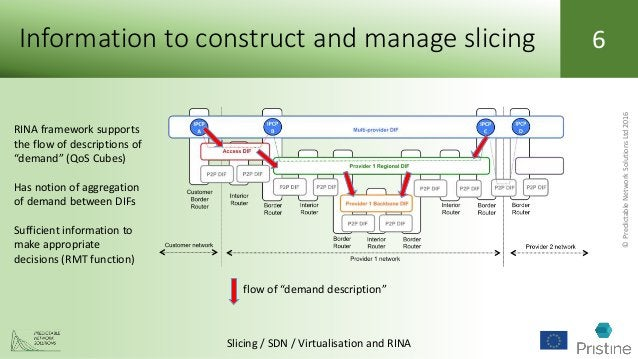 ©PredictableNetworkSolutionsLtd2016 Slicing / SDN / Virtualisation and RINA 6Information to construct and manage slicing R...
