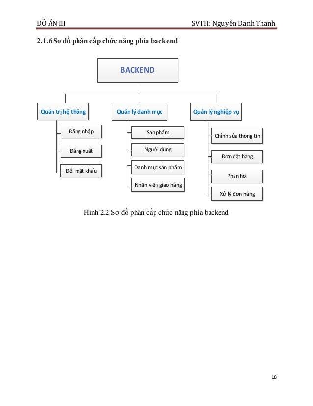 ĐỒ ÁN III SVTH: Nguyễn DanhThanh 18 2.1.6 Sơ đồ phân cấp chức năng phía backend BACKEND Quản trị hệ thống Quản lý nghiệp v...