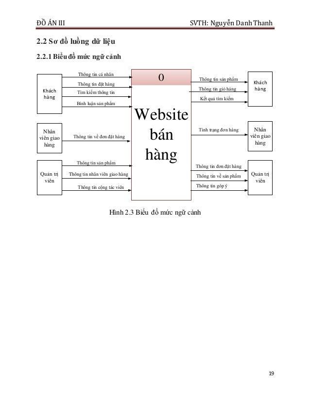 ĐỒ ÁN III SVTH: Nguyễn DanhThanh 19 2.2 Sơ đồ luồng dữ liệu 2.2.1 Biểuđồ mức ngữ cảnh Website bán hàng 0 Khách hàng Nhân v...