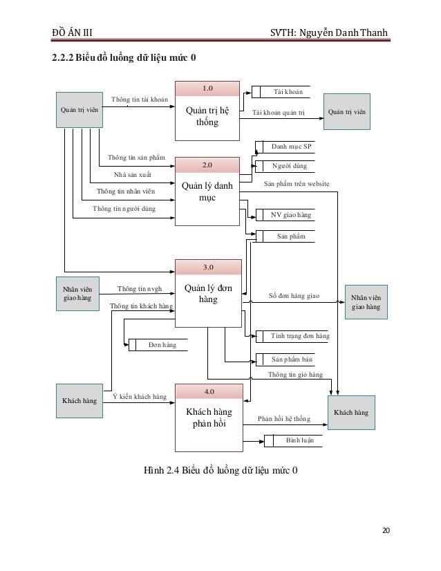 ĐỒ ÁN III SVTH: Nguyễn DanhThanh 20 2.2.2 Biểuđồ luồng dữ liệu mức 0 Quản trị hệ thống 1.0 Quản lý danh mục 2.0 Quản lý đơ...