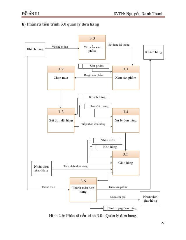 ĐỒ ÁN III SVTH: Nguyễn DanhThanh 22 b) Phân rã tiến trình 3.0 quản lý đơn hàng Yêu cầu sản phẩm 3.0 Xem sản phẩm 3.1 Chọn ...