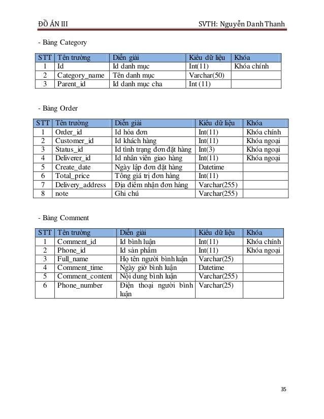 ĐỒ ÁN III SVTH: Nguyễn DanhThanh 35 - Bảng Category STT Tên trường Diễn giải Kiểu dữ liệu Khóa 1 Id Id danh mục Int(11) Kh...