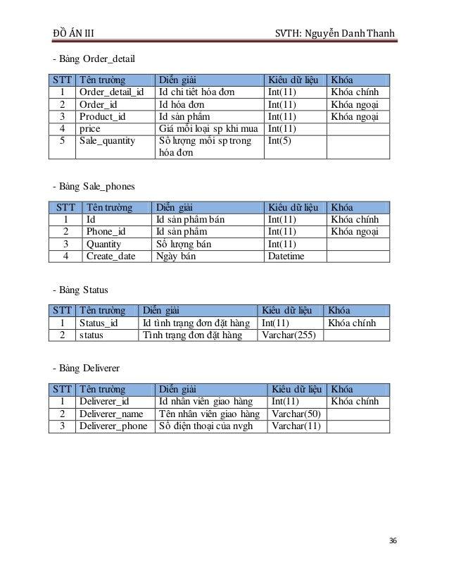 ĐỒ ÁN III SVTH: Nguyễn DanhThanh 36 - Bảng Order_detail STT Tên trường Diễn giải Kiểu dữ liệu Khóa 1 Order_detail_id Id ch...