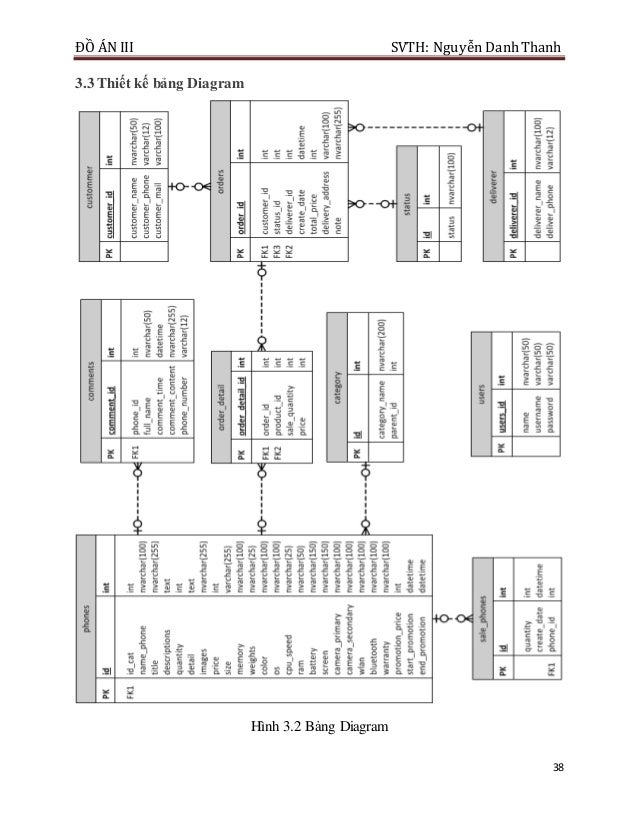 ĐỒ ÁN III SVTH: Nguyễn DanhThanh 38 3.3 Thiết kế bảng Diagram Hình 3.2 Bảng Diagram