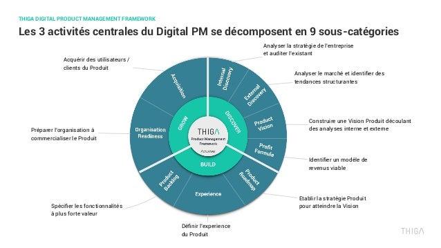 Les 3 activités centrales du Digital PM se décomposent en 9 sous-catégories THIGA DIGITAL PRODUCT MANAGEMENT FRAMEWORK Ana...