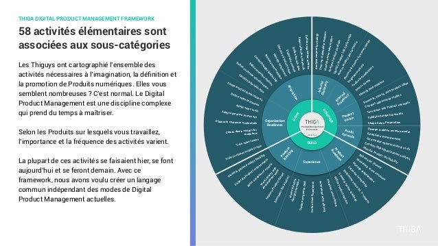 58 activités élémentaires sont associées aux sous-catégories THIGA DIGITAL PRODUCT MANAGEMENT FRAMEWORK Les Thiguys ont ca...