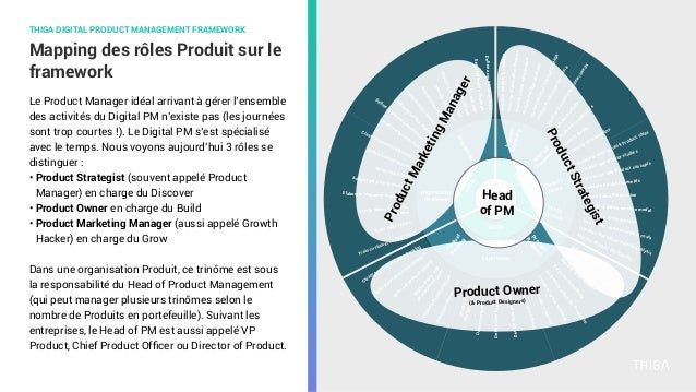 InternalDiscovery External Discovery Product Vision ProfitFormula Product Roadm ap Product Backlog Experience Organisation ...