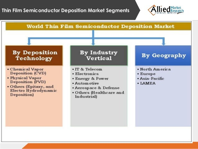 Thin Film Semiconductor Deposition Market Size Share 2022
