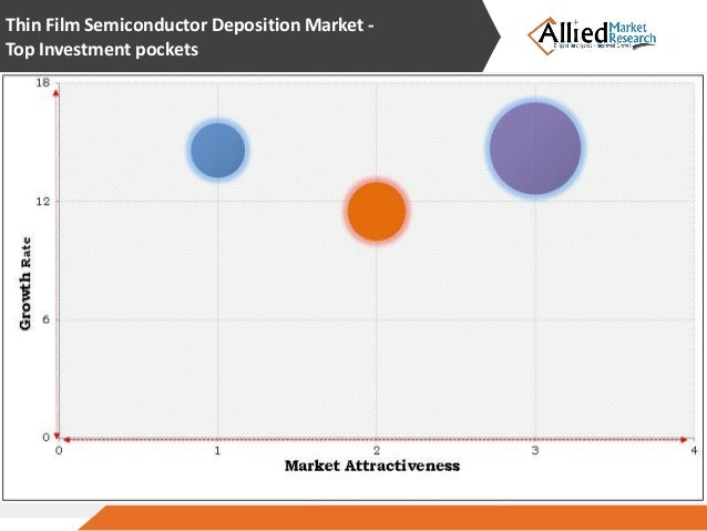 Thin Film Semiconductor Deposition Market To Reach 22