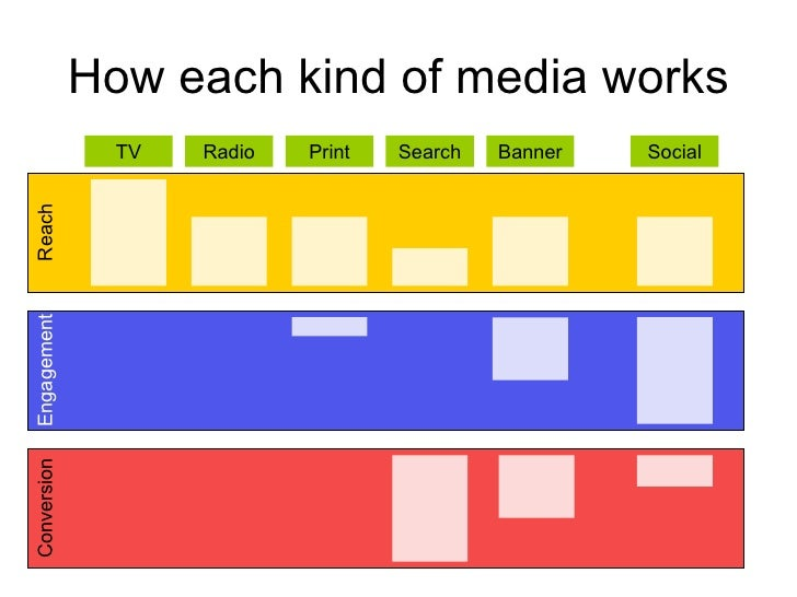 How each kind of media works Reach Engagement Conversion TV Radio Print Search Banner Social