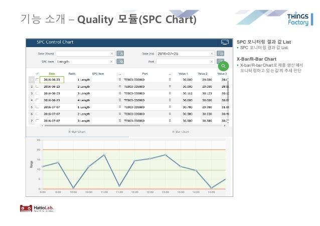 기능 소개 – Quality 모듈(SPC Chart) SPC 모니터링 결과 값 List § SPC 모니터링 결과 값 List. X-Bar/R-Bar Chart § X-bar/R-bar Chart로제품 생산에서 모니터링하...