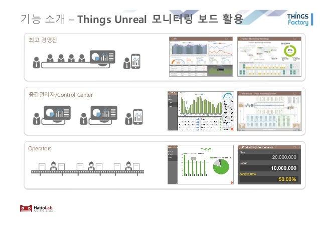 기능 소개 – Things Unreal 모니터링 보드 활용 최고 경영진 중간관리자/Control Center Operators