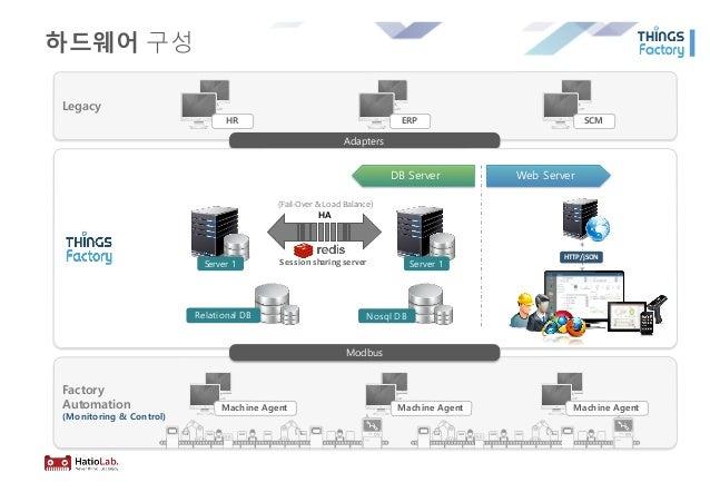 하드웨어 구성 Legacy HR ERP SCM Factory Automation (Monitoring & Control) Machine Agent Machine Agent Machine Agent Adapters DB ...