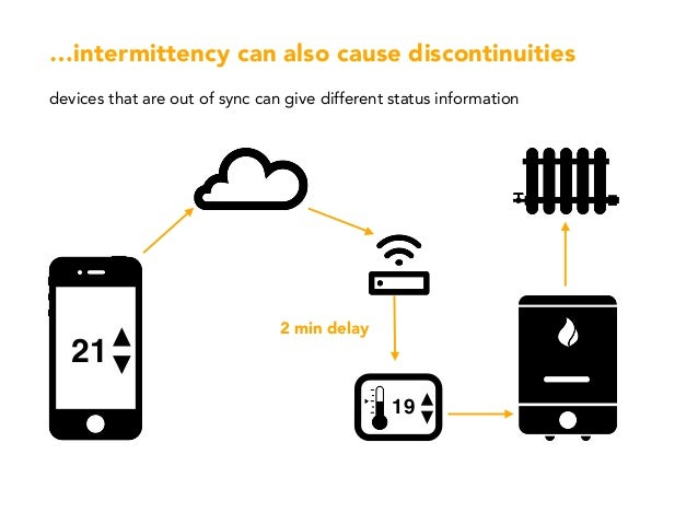 …intermittency can also cause discontinuities devices that are out of sync can give different status information 19 2 min ...