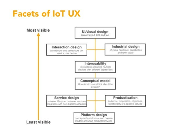 Facets of IoT UX