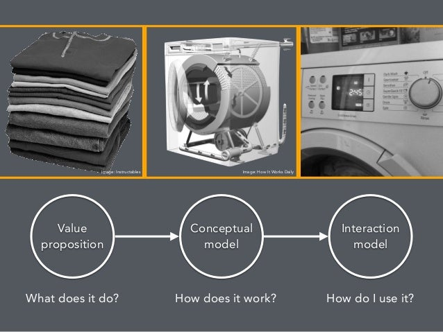 3 part diagram: Value proposition Conceptual model Interaction model What does it do? How does it work? How do I use it? I...