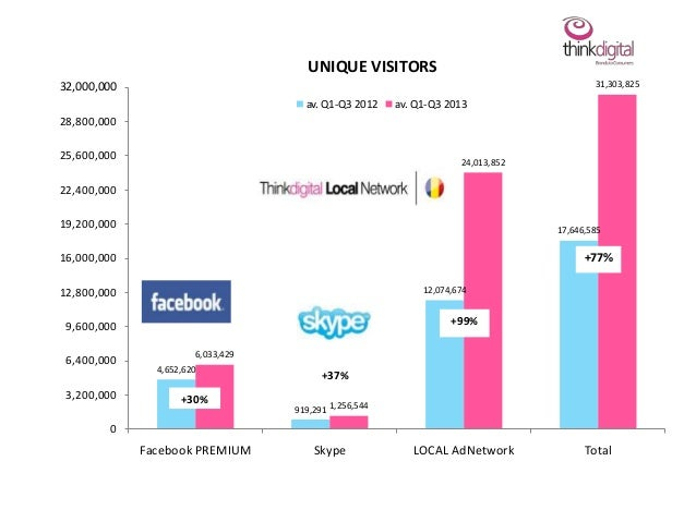 UNIQUE VISITORS 31,303,825  32,000,000 av. Q1-Q3 2012  av. Q1-Q3 2013  28,800,000 25,600,000  24,013,852  22,400,000 19,20...