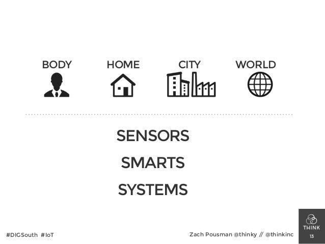 13 BODY HOME CITY WORLD SENSORS SMARTS SYSTEMS #DIGSouth #IoT Zach Pousman @thinky // @thinkinc