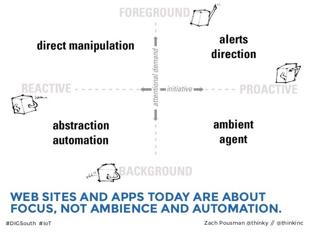 #DIGSouth #IoT Zach Pousman @thinky // @thinkinc WEB SITES AND APPS TODAY ARE ABOUT FOCUS, NOT AMBIENCE AND AUTOMATION.