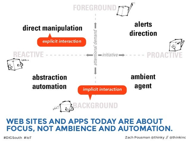 implicit interaction WEB SITES AND APPS TODAY ARE ABOUT FOCUS, NOT AMBIENCE AND AUTOMATION. explicit interaction #DIGSouth...