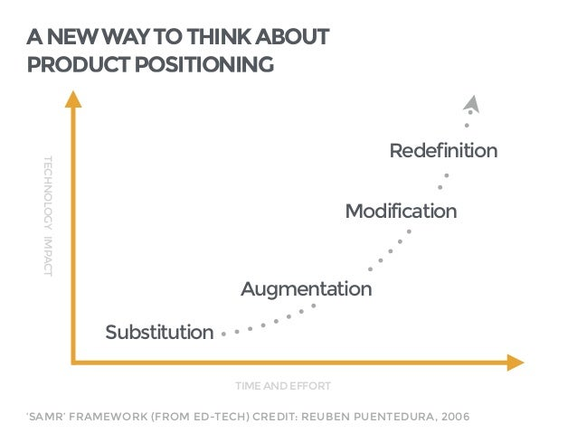 ANEWWAYTOTHINKABOUT PRODUCTPOSITIONING TECHNOLOGYIMPACT TIMEANDEFFORT Substitution Augmentation Modification Redefinition ...