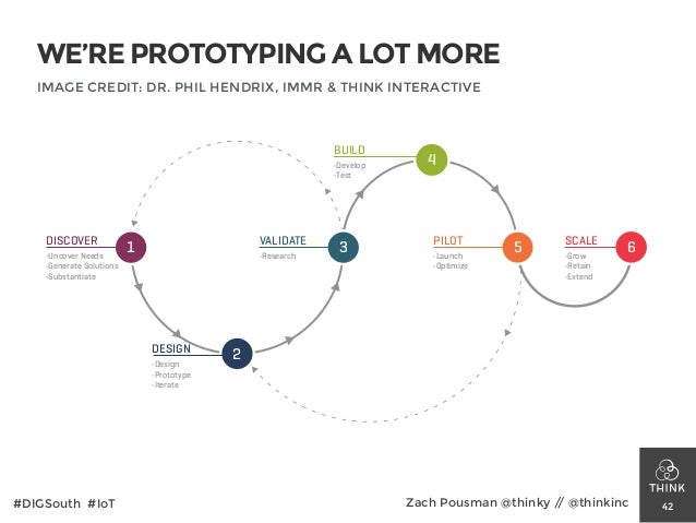 WE'RE PROTOTYPING A LOT MORE 42#DIGSouth #IoT Zach Pousman @thinky // @thinkinc 1 2 3 4 5 6 DISCOVER •Uncover Needs •Gener...
