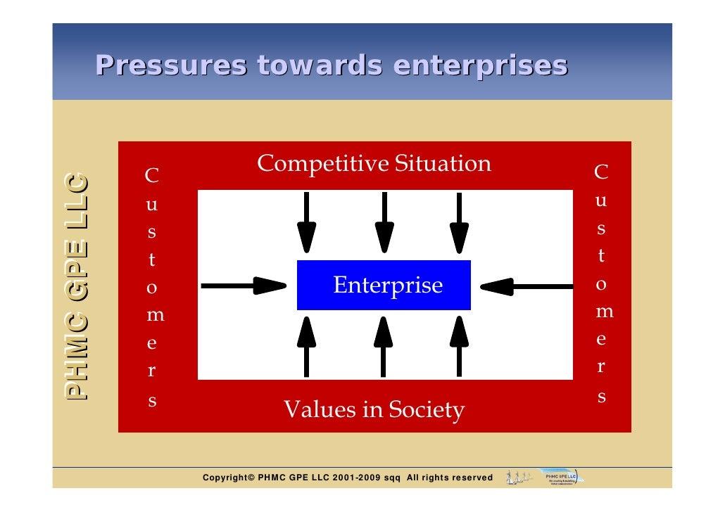 Pressures towards enterprises               C                             Competitive Situation                           ...