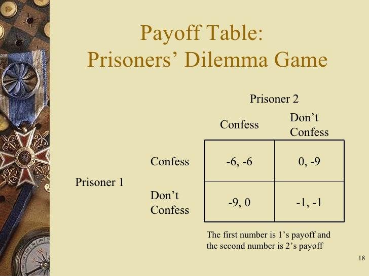 Game prisoners dilemma The prisoner's