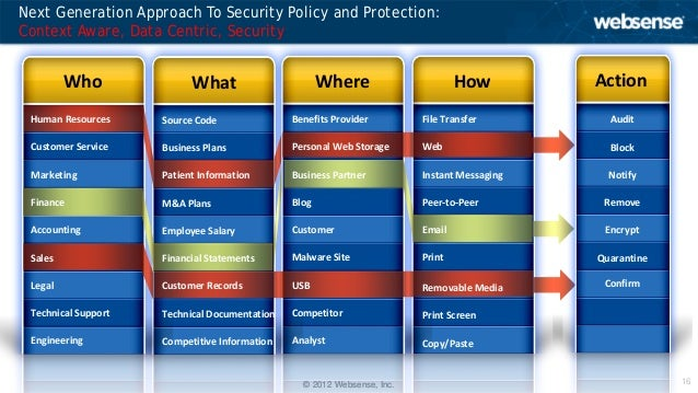 Quot Thinking Diffrent Quot About Your Information Security Strategy
