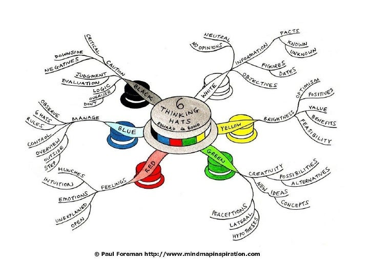 De Bono's Thinking Hats and bloom's