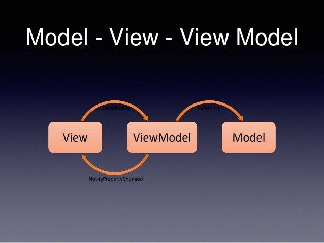 Model - View - View Model